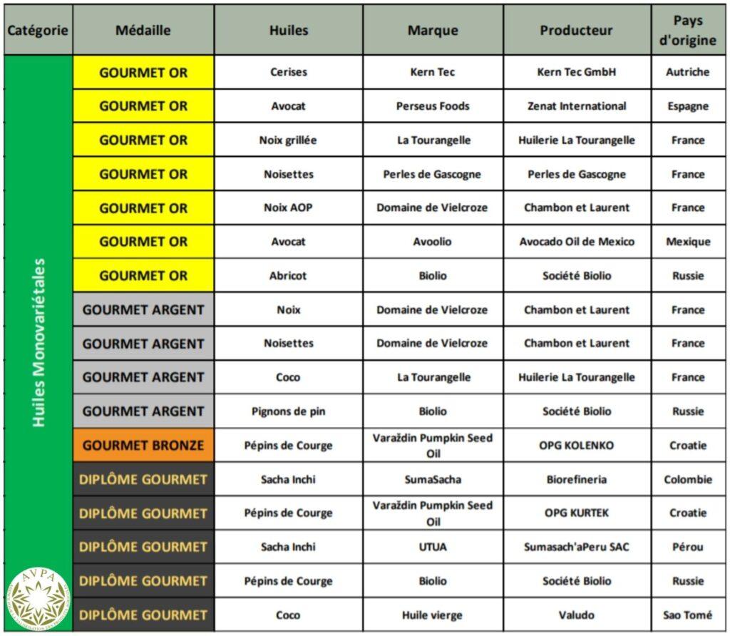 Tabla de ganadores del concurso de otras variedades de aceite de la AVPA